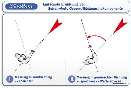 Hand-Windmesser Speedtech WINDMATE 200
